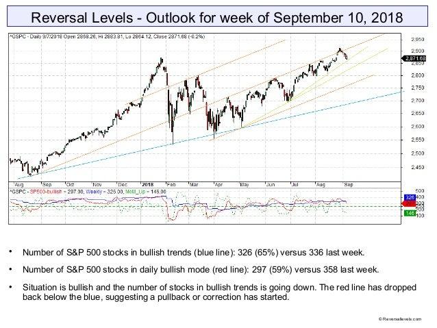 Reversal Levels - Outlook for week of September 10, 2018  Number of S&P 500 stocks in bullish trends (blue line): 326 (65...