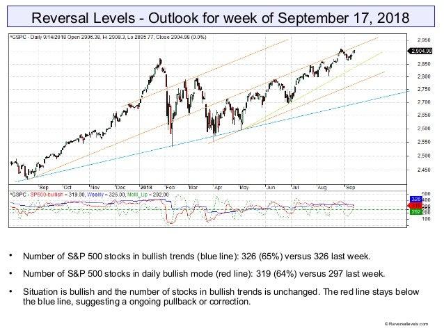 Reversal Levels - Outlook for week of September 17, 2018  Number of S&P 500 stocks in bullish trends (blue line): 326 (65...