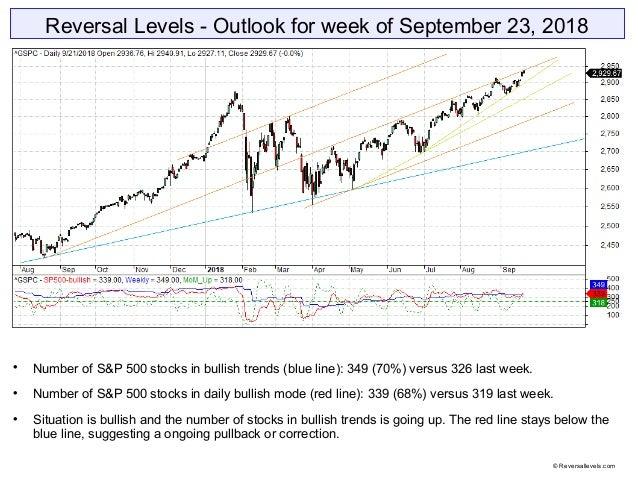 Reversal Levels - Outlook for week of September 23, 2018  Number of S&P 500 stocks in bullish trends (blue line): 349 (70...