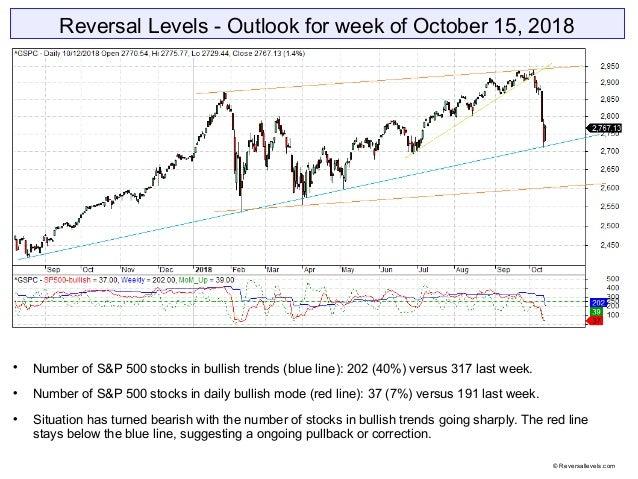 Reversal Levels - Outlook for week of October 15, 2018  Number of S&P 500 stocks in bullish trends (blue line): 202 (40%)...