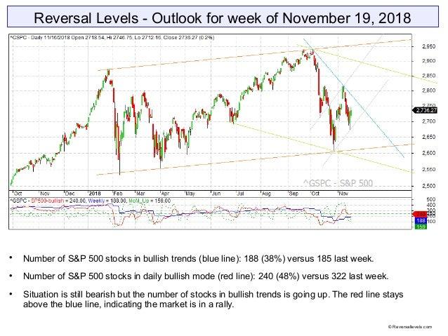 Reversal Levels - Outlook for week of November 19, 2018  Number of S&P 500 stocks in bullish trends (blue line): 188 (38%...