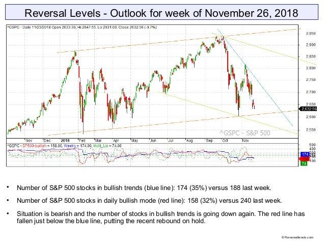 Reversal Levels - Outlook for week of November 26, 2018  Number of S&P 500 stocks in bullish trends (blue line): 174 (35%...