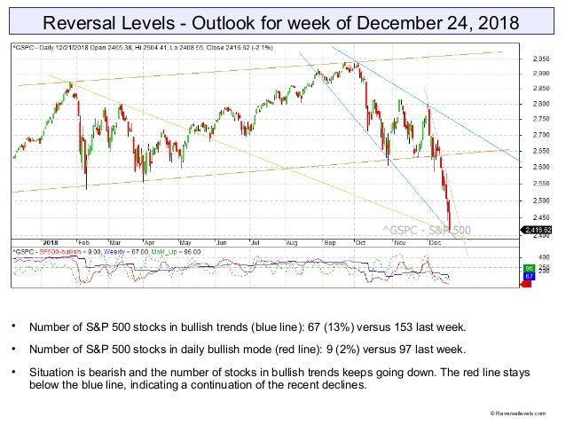 Reversal Levels - Outlook for week of December 24, 2018  Number of S&P 500 stocks in bullish trends (blue line): 67 (13%)...