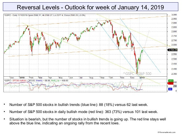 Reversal Levels - Outlook for week of January 14, 2019  Number of S&P 500 stocks in bullish trends (blue line): 88 (18%) ...