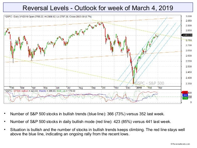 Reversal Levels - Outlook for week of March 4, 2019  Number of S&P 500 stocks in bullish trends (blue line): 366 (73%) ve...