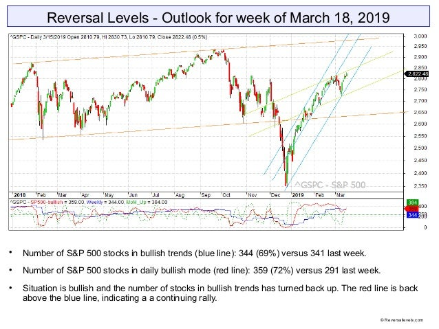 Reversal Levels - Outlook for week of March 18, 2019  Number of S&P 500 stocks in bullish trends (blue line): 344 (69%) v...