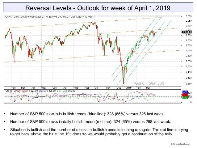 Reversal Levels - Outlook for week of April 1, 2019  Number of S&P 500 stocks in bullish trends (blue line): 328 (66%) ve...