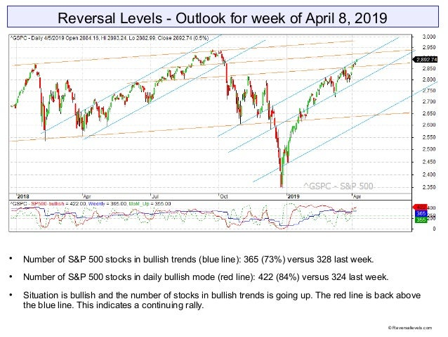 Reversal Levels - Outlook for week of April 8, 2019  Number of S&P 500 stocks in bullish trends (blue line): 365 (73%) ve...
