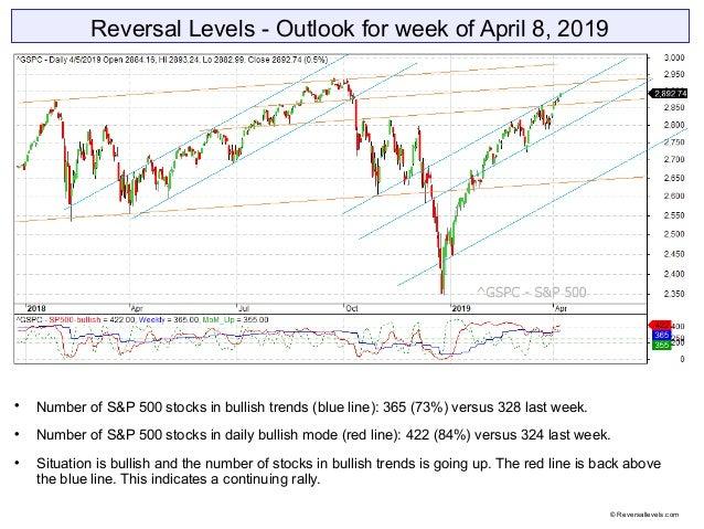 Reversal Levels - Outlook for week of April 8, 2019  Number of S&P 500 stocks in bullish trends (blue line): 365 (73%) ve...
