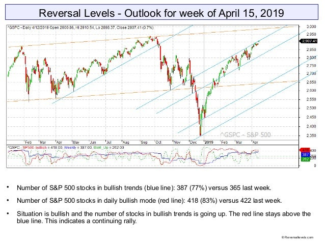 Reversal Levels - Outlook for week of April 15, 2019  Number of S&P 500 stocks in bullish trends (blue line): 387 (77%) v...