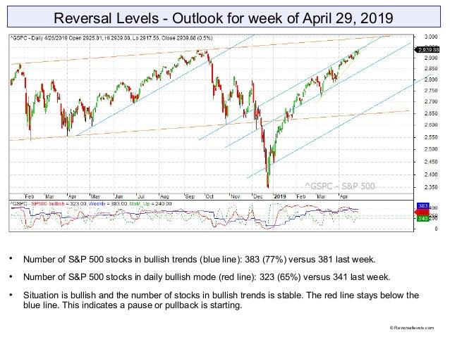 Reversal Levels - Outlook for week of April 29, 2019  Number of S&P 500 stocks in bullish trends (blue line): 383 (77%) v...
