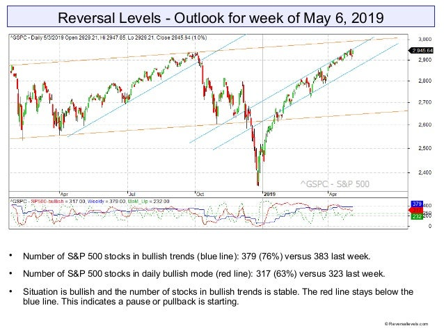 Reversal Levels - Outlook for week of May 6, 2019  Number of S&P 500 stocks in bullish trends (blue line): 379 (76%) vers...