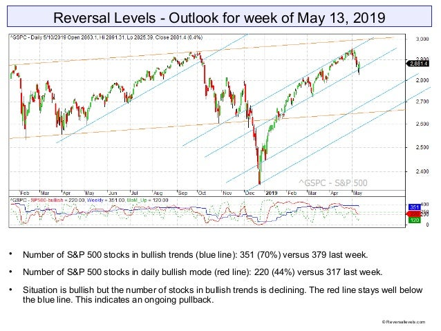 Reversal Levels - Outlook for week of May 13, 2019  Number of S&P 500 stocks in bullish trends (blue line): 351 (70%) ver...