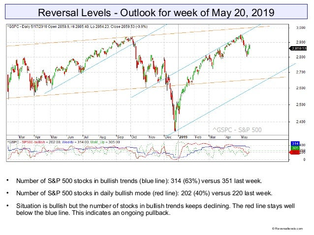 Reversal Levels - Outlook for week of May 20, 2019  Number of S&P 500 stocks in bullish trends (blue line): 314 (63%) ver...