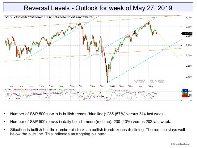 Reversal Levels - Outlook for week of May 27, 2019  Number of S&P 500 stocks in bullish trends (blue line): 285 (57%) ver...