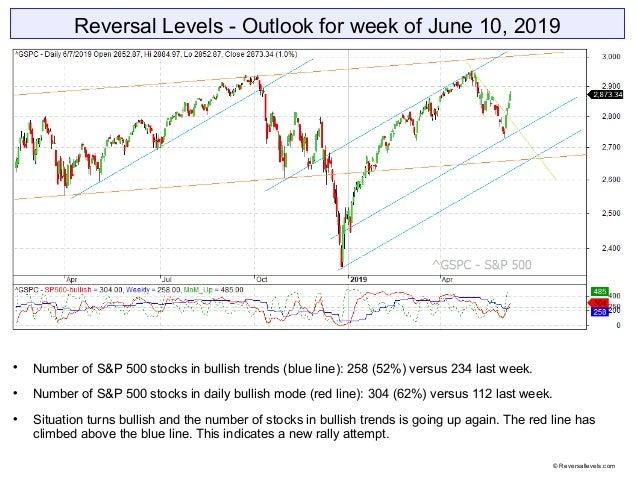 Reversal Levels - Outlook for week of June 10, 2019  Number of S&P 500 stocks in bullish trends (blue line): 258 (52%) ve...