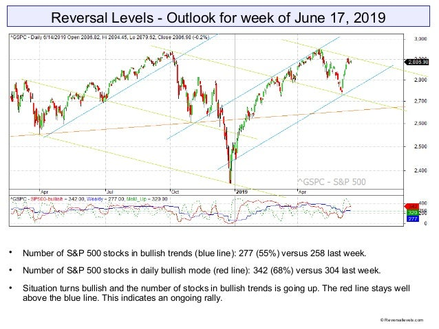 Reversal Levels - Outlook for week of June 17, 2019  Number of S&P 500 stocks in bullish trends (blue line): 277 (55%) ve...