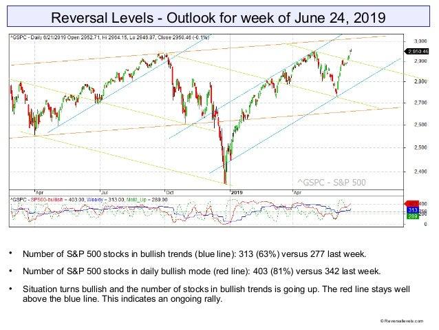 Reversal Levels - Outlook for week of June 24, 2019  Number of S&P 500 stocks in bullish trends (blue line): 313 (63%) ve...