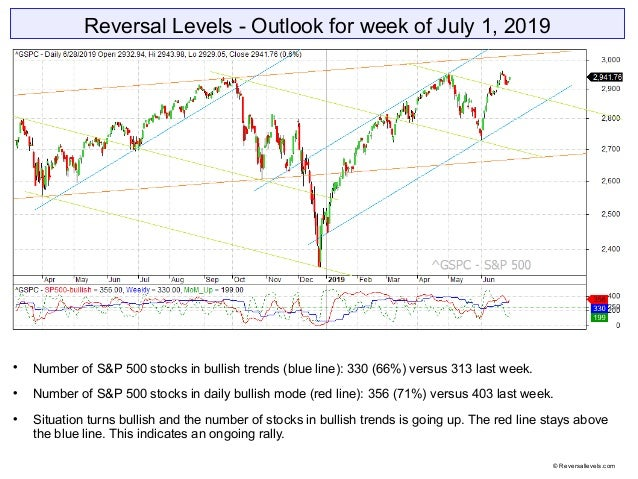 Reversal Levels - Outlook for week of July 1, 2019  Number of S&P 500 stocks in bullish trends (blue line): 330 (66%) ver...