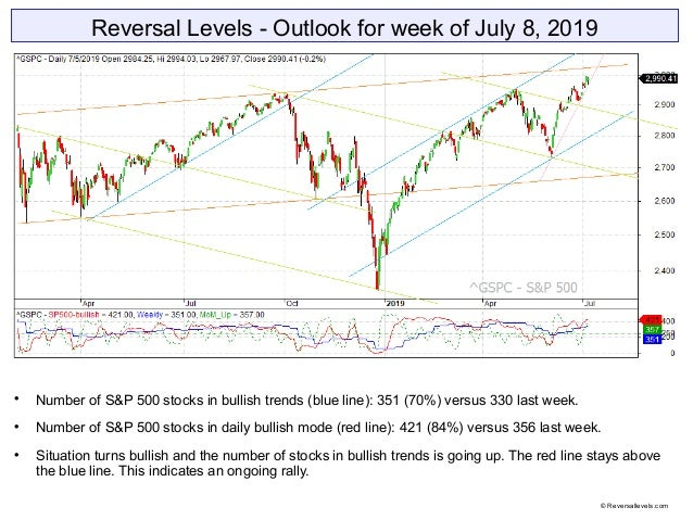 Reversal Levels - Outlook for week of July 8, 2019  Number of S&P 500 stocks in bullish trends (blue line): 351 (70%) ver...