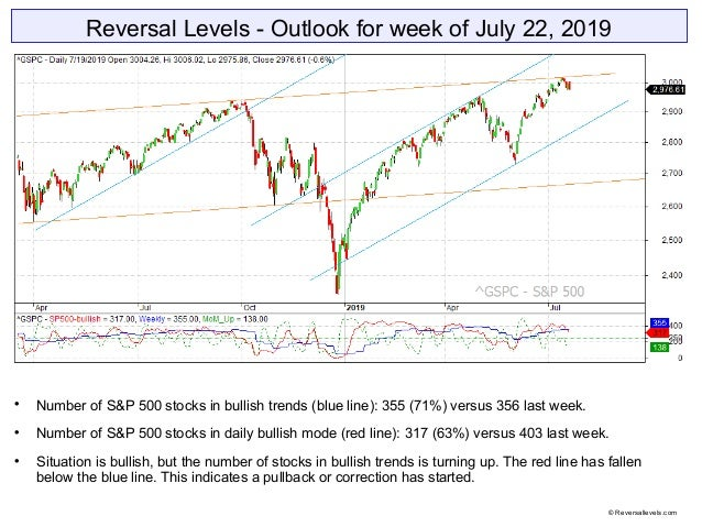 Reversal Levels - Outlook for week of July 22, 2019  Number of S&P 500 stocks in bullish trends (blue line): 355 (71%) ve...