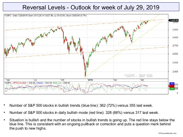 Reversal Levels - Outlook for week of July 29, 2019  Number of S&P 500 stocks in bullish trends (blue line): 362 (72%) ve...