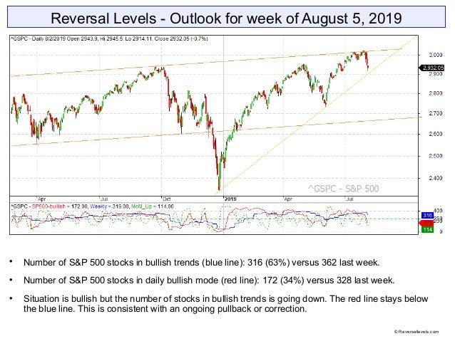 Reversal Levels - Outlook for week of August 5, 2019  Number of S&P 500 stocks in bullish trends (blue line): 316 (63%) v...