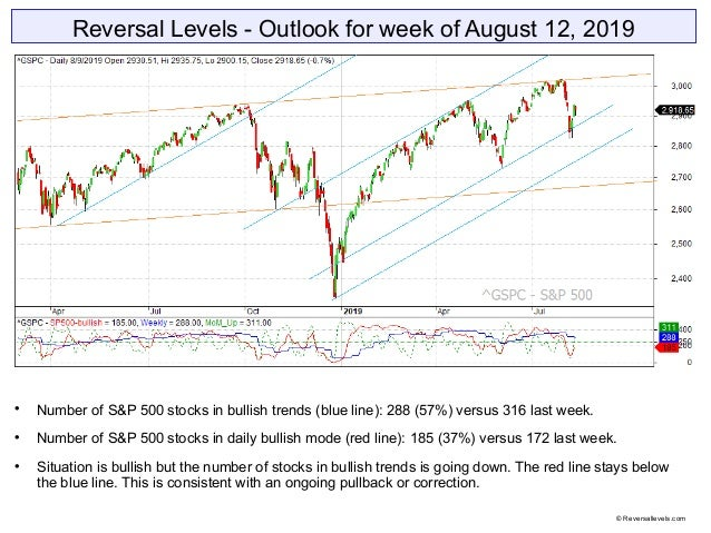 Reversal Levels - Outlook for week of August 12, 2019  Number of S&P 500 stocks in bullish trends (blue line): 288 (57%) ...