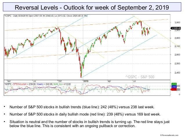 Reversal Levels - Outlook for week of September 2, 2019  Number of S&P 500 stocks in bullish trends (blue line): 242 (48%...