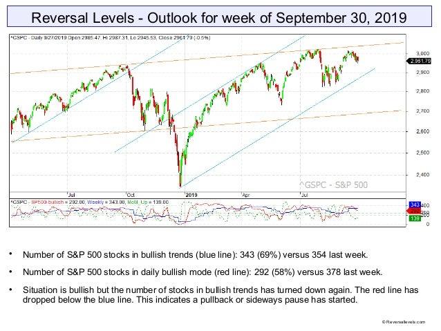 Reversal Levels - Outlook for week of September 30, 2019  Number of S&P 500 stocks in bullish trends (blue line): 343 (69...