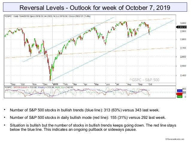 Reversal Levels - Outlook for week of October 7, 2019  Number of S&P 500 stocks in bullish trends (blue line): 313 (63%) ...