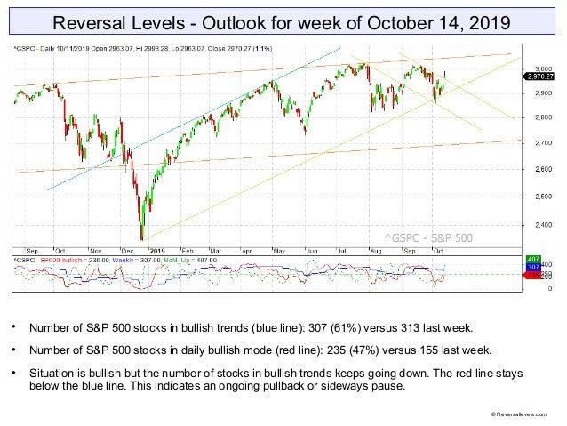 Reversal Levels - Outlook for week of October 14, 2019  Number of S&P 500 stocks in bullish trends (blue line): 307 (61%)...