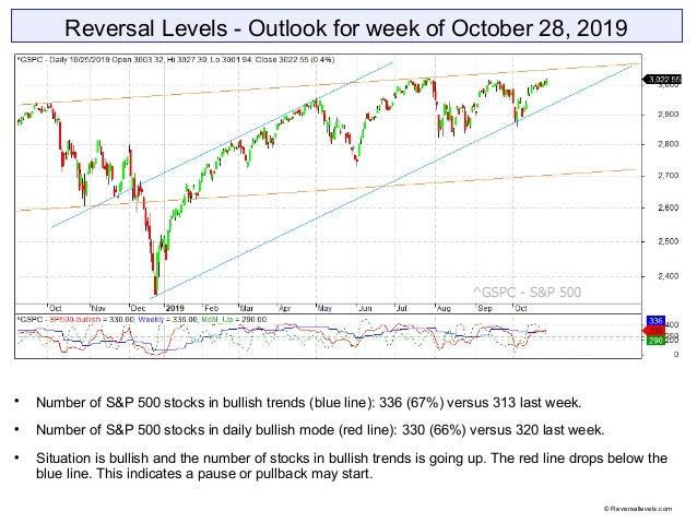 Reversal Levels - Outlook for week of October 28, 2019  Number of S&P 500 stocks in bullish trends (blue line): 336 (67%)...