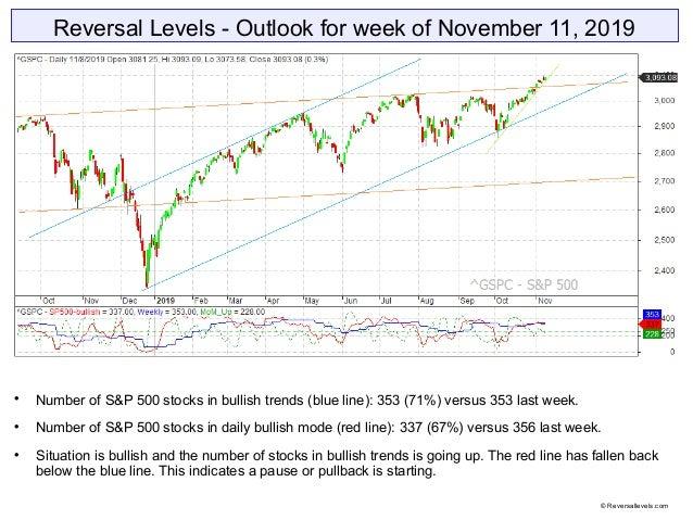 Reversal Levels - Outlook for week of November 11, 2019  Number of S&P 500 stocks in bullish trends (blue line): 353 (71%...