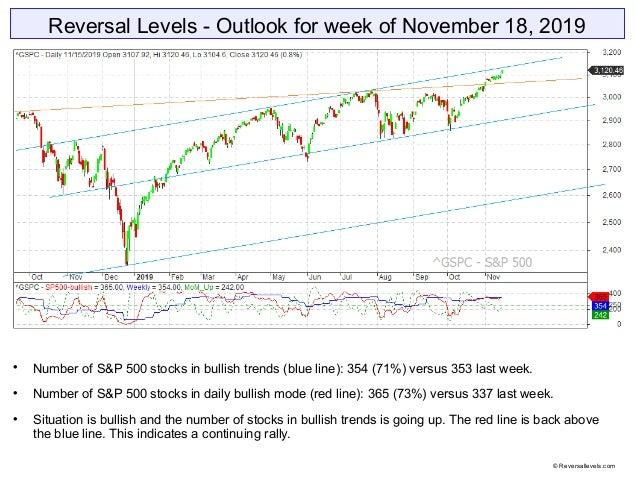 Reversal Levels - Outlook for week of November 18, 2019  Number of S&P 500 stocks in bullish trends (blue line): 354 (71%...