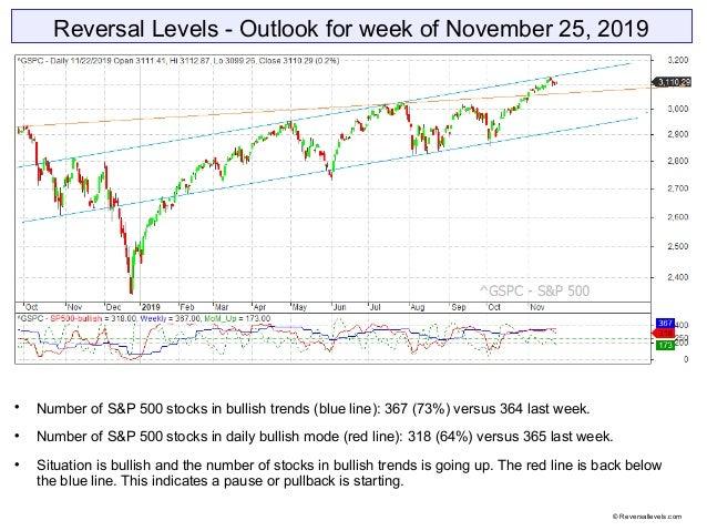 Reversal Levels - Outlook for week of November 25, 2019  Number of S&P 500 stocks in bullish trends (blue line): 367 (73%...