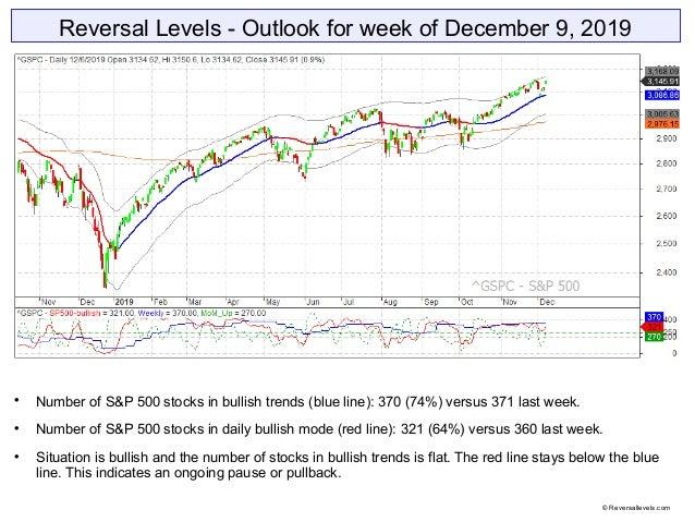 Reversal Levels - Outlook for week of December 9, 2019  Number of S&P 500 stocks in bullish trends (blue line): 370 (74%)...