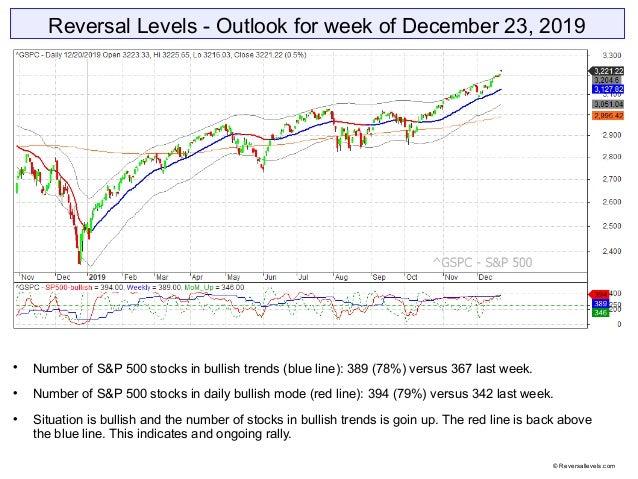 Reversal Levels - Outlook for week of December 23, 2019  Number of S&P 500 stocks in bullish trends (blue line): 389 (78%...