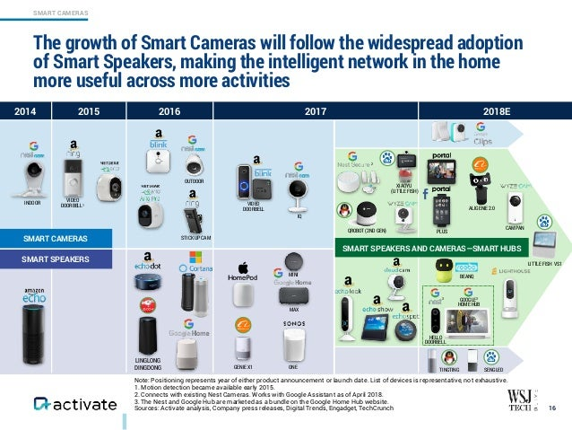 Activate Tech & Media Outlook 2019