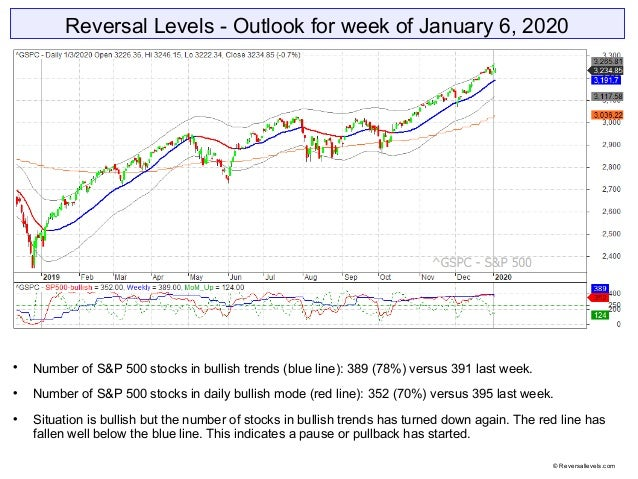 Reversal Levels - Outlook for week of January 6, 2020  Number of S&P 500 stocks in bullish trends (blue line): 389 (78%) ...
