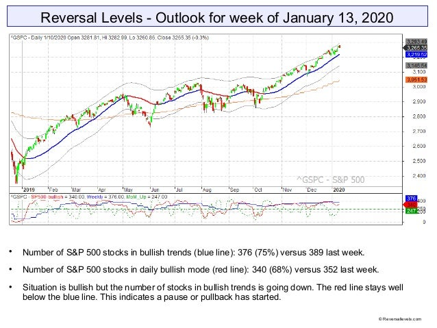 Reversal Levels - Outlook for week of January 13, 2020  Number of S&P 500 stocks in bullish trends (blue line): 376 (75%)...