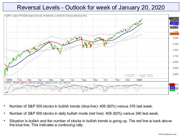 Reversal Levels - Outlook for week of January 20, 2020  Number of S&P 500 stocks in bullish trends (blue line): 408 (82%)...