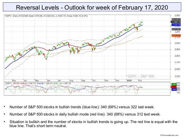 Reversal Levels - Outlook for week of February 17, 2020  Number of S&P 500 stocks in bullish trends (blue line): 340 (68%...