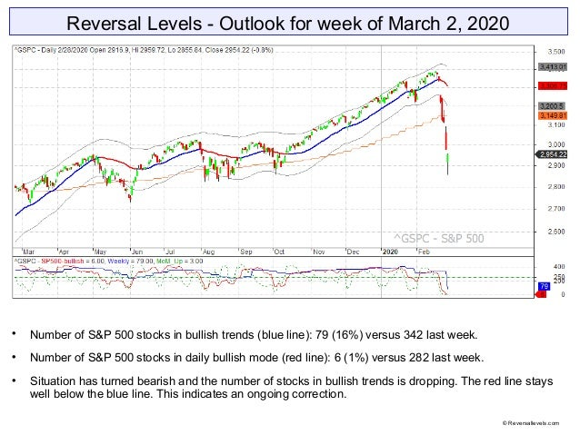Reversal Levels - Outlook for week of March 2, 2020  Number of S&P 500 stocks in bullish trends (blue line): 79 (16%) ver...