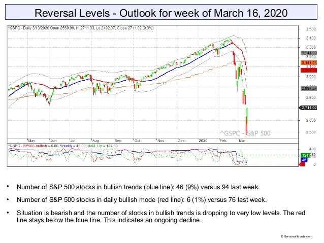 Reversal Levels - Outlook for week of March 16, 2020  Number of S&P 500 stocks in bullish trends (blue line): 46 (9%) ver...