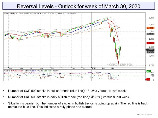 Reversal Levels - Outlook for week of March 30, 2020  Number of S&P 500 stocks in bullish trends (blue line): 13 (3%) ver...