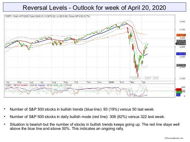 Reversal Levels - Outlook for week of April 20, 2020  Number of S&P 500 stocks in bullish trends (blue line): 93 (19%) ve...