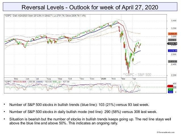 Reversal Levels - Outlook for week of April 27, 2020  Number of S&P 500 stocks in bullish trends (blue line): 103 (21%) v...