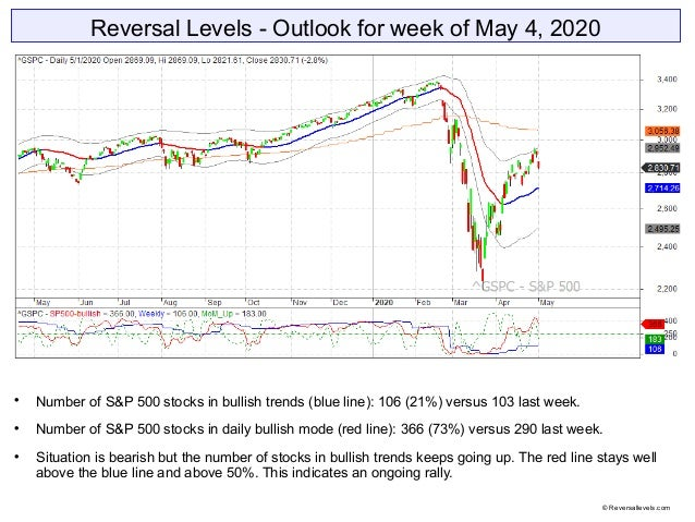 Reversal Levels - Outlook for week of May 4, 2020  Number of S&P 500 stocks in bullish trends (blue line): 106 (21%) vers...
