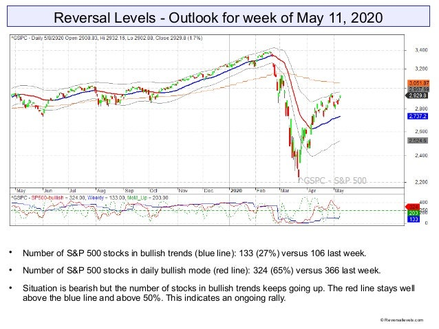 Reversal Levels - Outlook for week of May 11, 2020  Number of S&P 500 stocks in bullish trends (blue line): 133 (27%) ver...